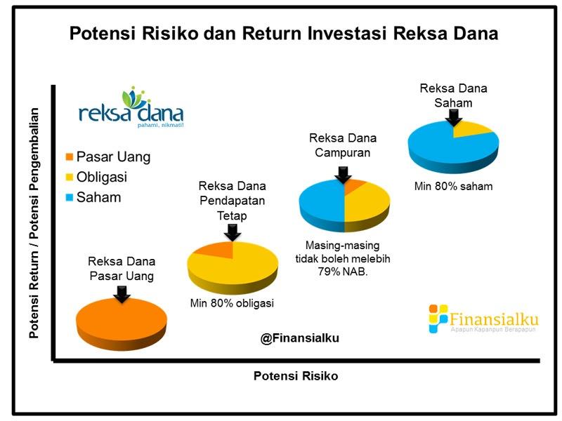 Investasi Pasti Untung! Mengenal Reksa Dana Pasar Uang